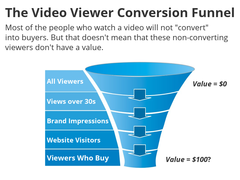 Video view conversion funnel