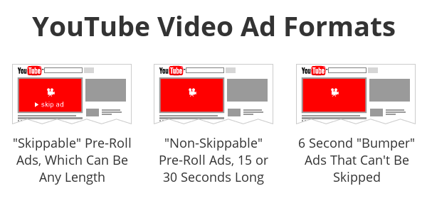 YouTube video view ad formats