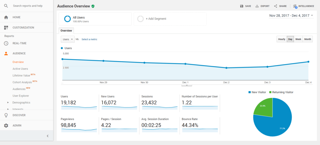 Google Analytics Audience Overview Data