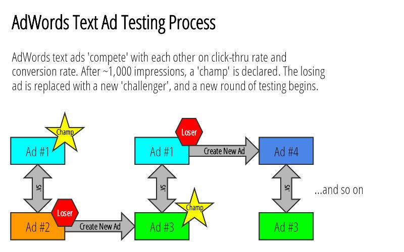 PPC Ad Testing