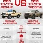Toyota 86 pickup vs 2016 tacoma Infographic
