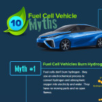 Fuel Cell Vehicle Myths
