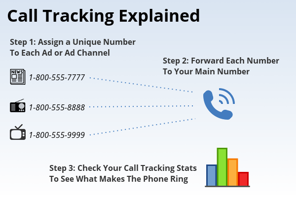 call tracking explanation