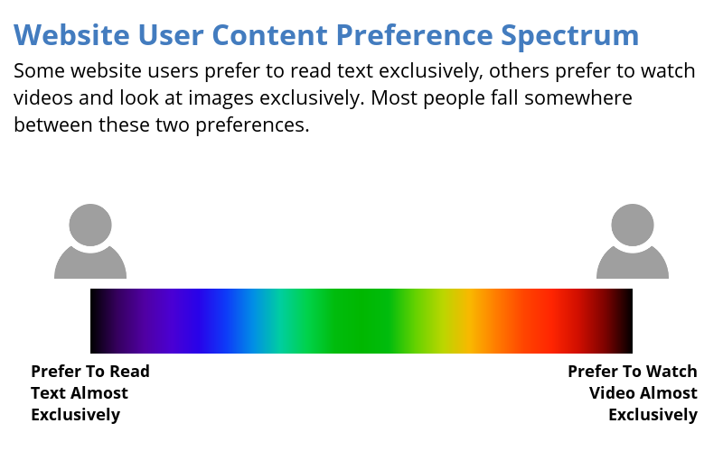 Website Users Content Preferences On A Spectrum