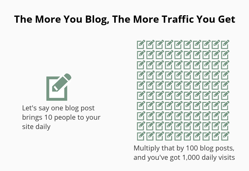 Blog traffic comes from scale