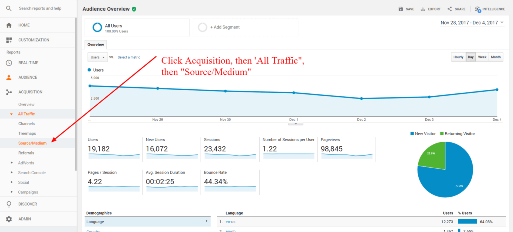 Google analytics traffic source and medium report