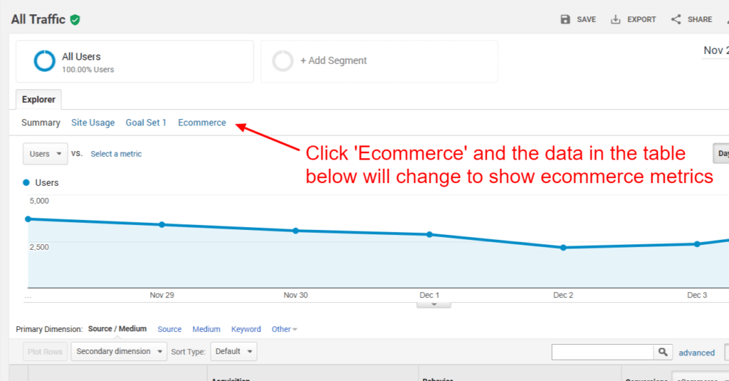 ecommerce data for traffic by source and medium