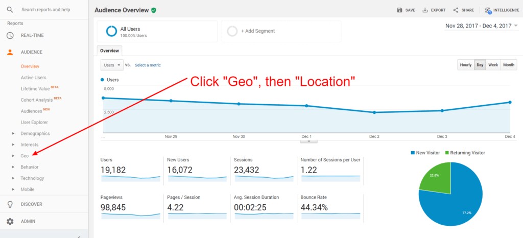 Find geographic data under the 'audience' tab in Google analytics