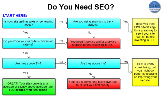 Do you need SEO serivces? Click for a larger view.
