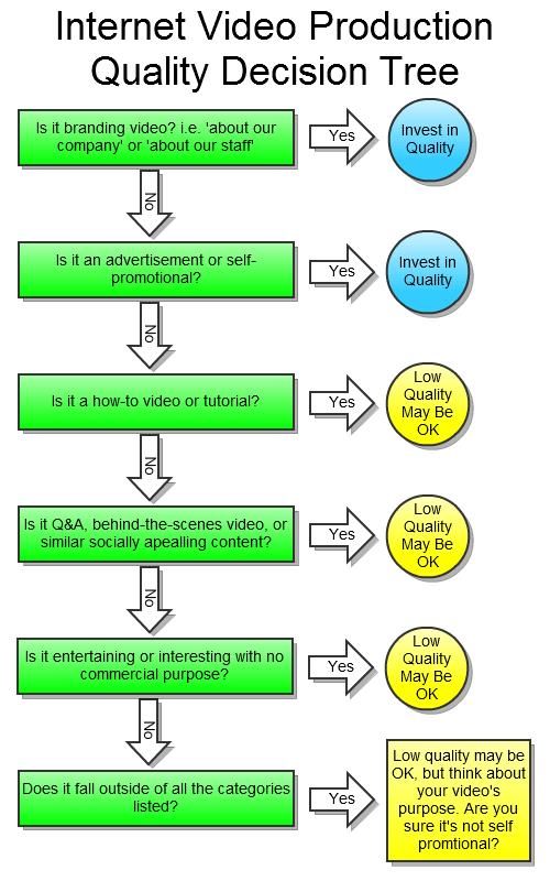 Internet Video Production Quality Decision Tree