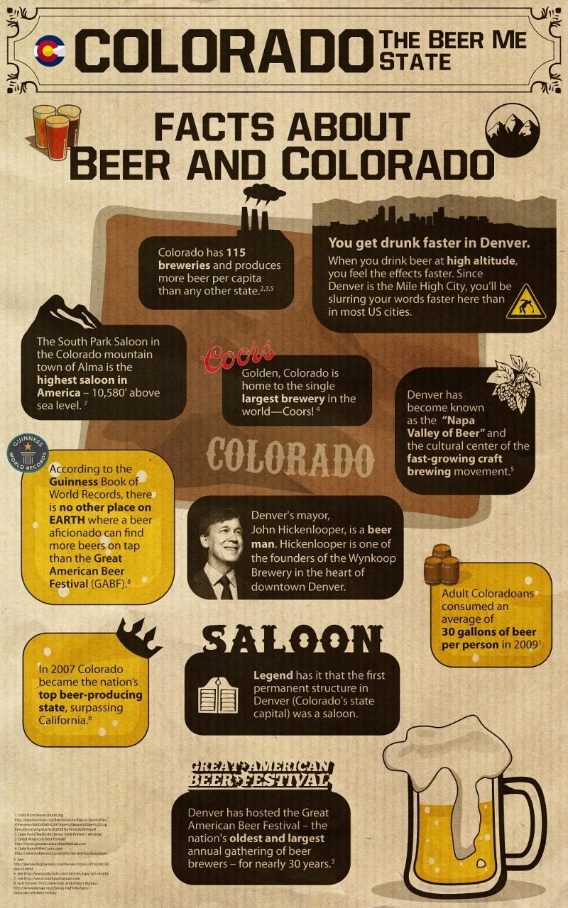 Denver Colorado Beer Facts
