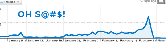 Google traffic drop surprise