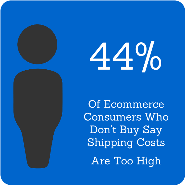 Free shipping increases ecommerce sales