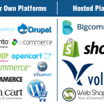 Auto Parts Websites – Build Your Own or Pay For A Hosted System?