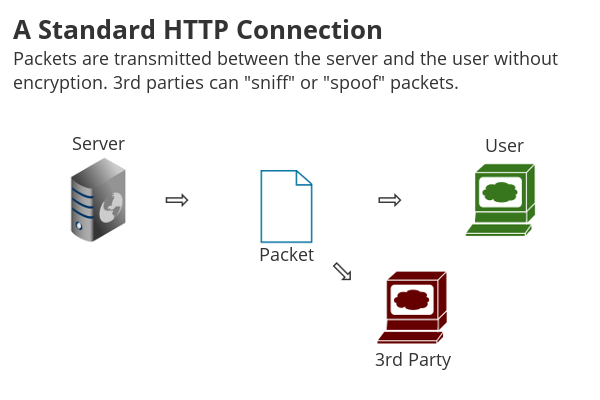 HTTP Connection Security Problems.