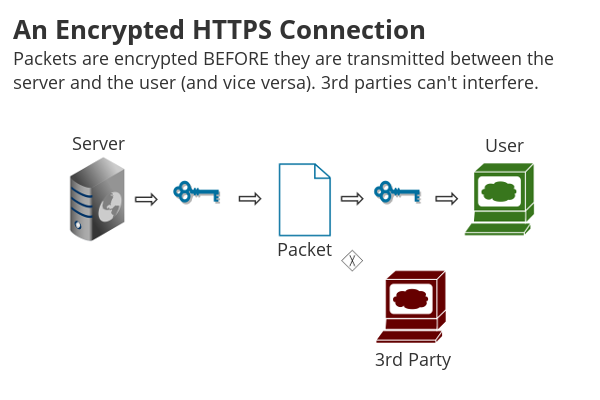 HTTPS stops packet sniffing and spoofing