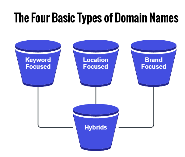 Four types of domain names