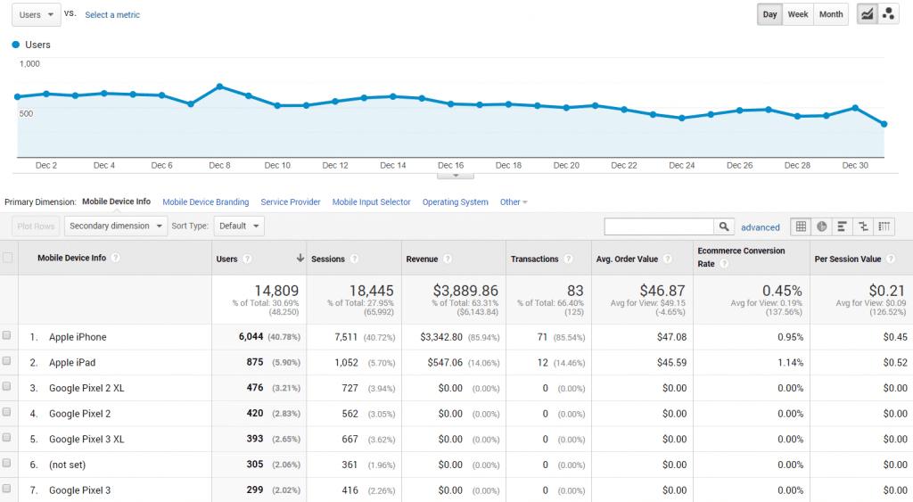 Google Analytics mobile device ecommerce report screenshot