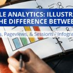 Illustrating The Difference Between Users, Pageviews, and Sessions in Google Analytics {Infographic}